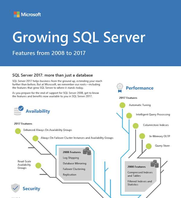 Growing SQL Server: Features from 2008 to 2017