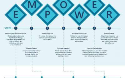 The Empower Process