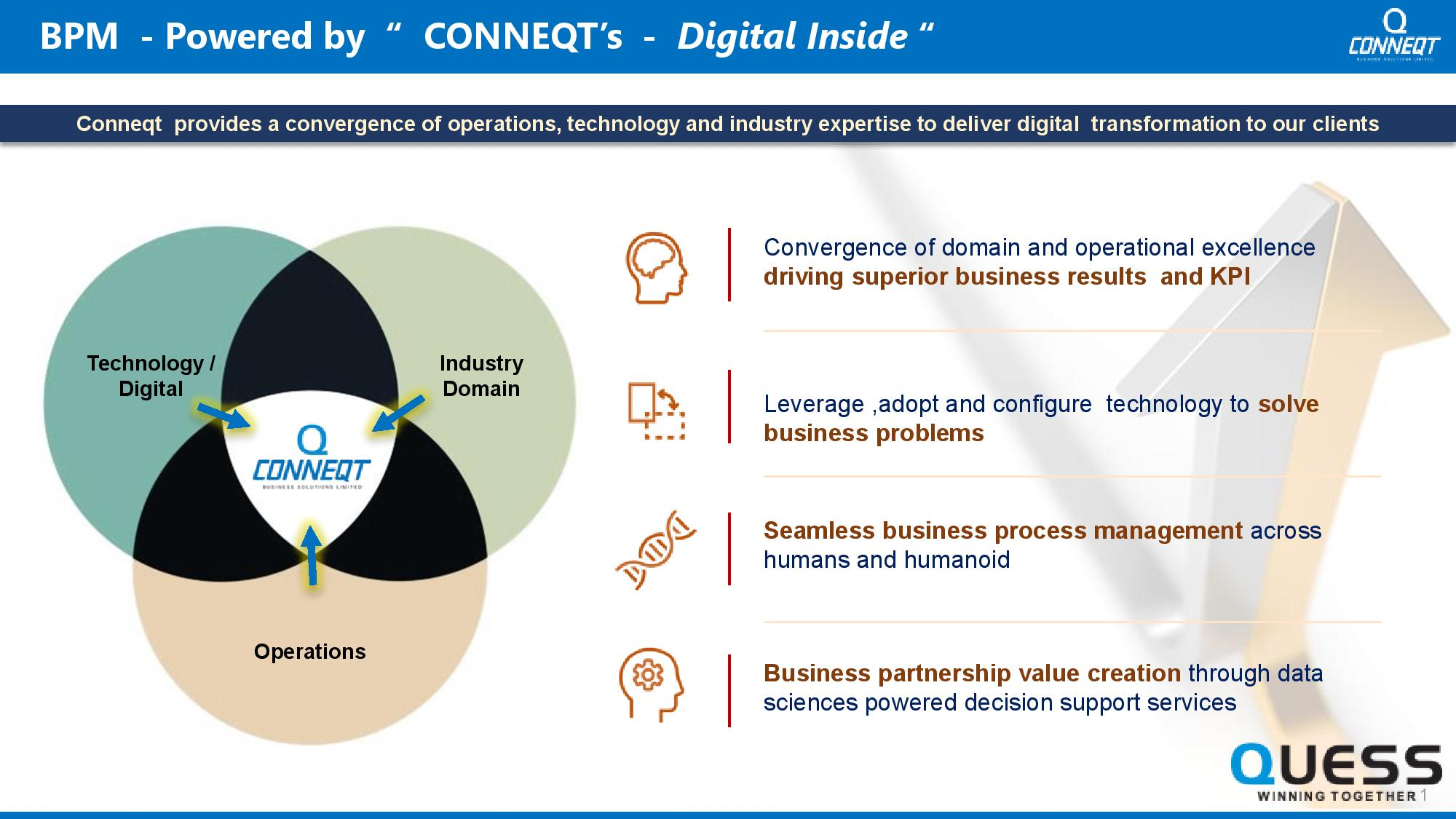 Conneqtcorp digital inside details of operation technology and industry expertise.