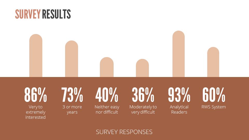 Survey Response Chart