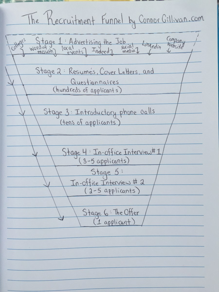 How Employers and Applicants Should Approach the Recruitment Funnel Part I