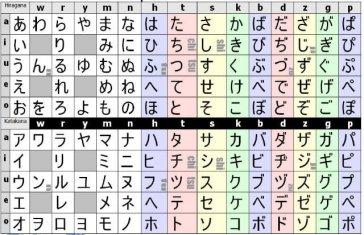 kanas, el alfabeto japonés