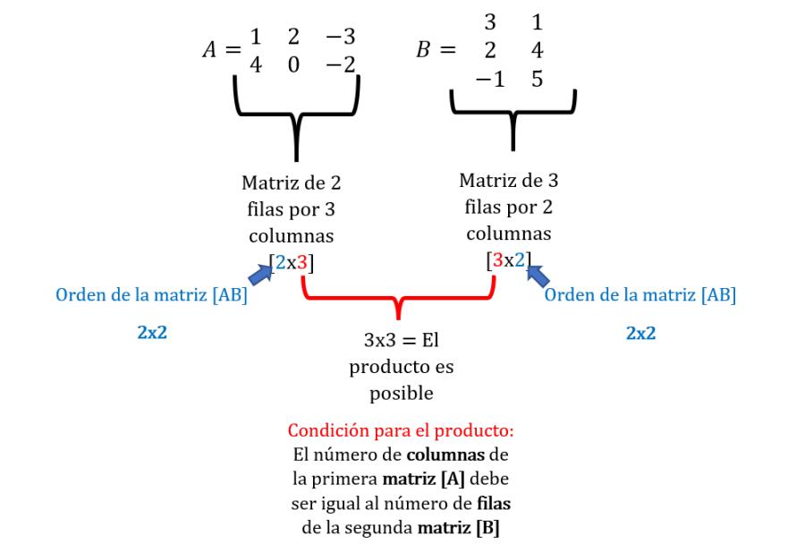 Producto de Matrices - Paso a Paso