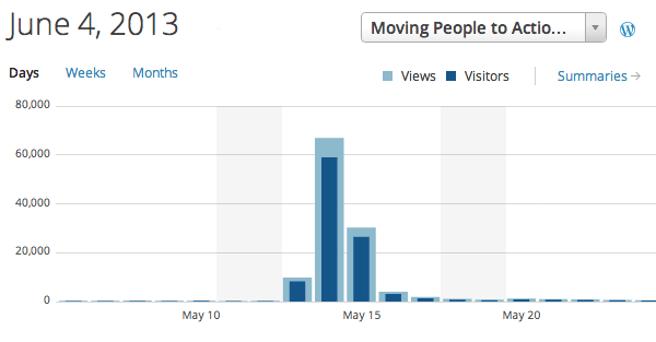 After Action Review: 100,000 Blog Readers in 24 Hours
