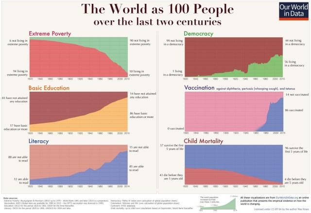The World as 100 People, over 200 years
