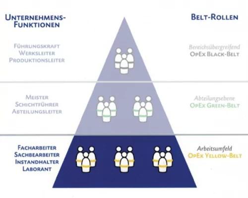 Belt Rollen Pyramide – Yellow Belt