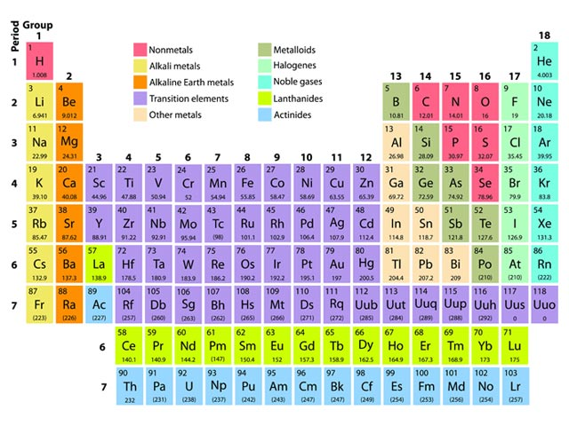 Rounded Periodic Table Image Collections Periodic Table Of