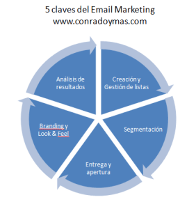 5 claves email marketing