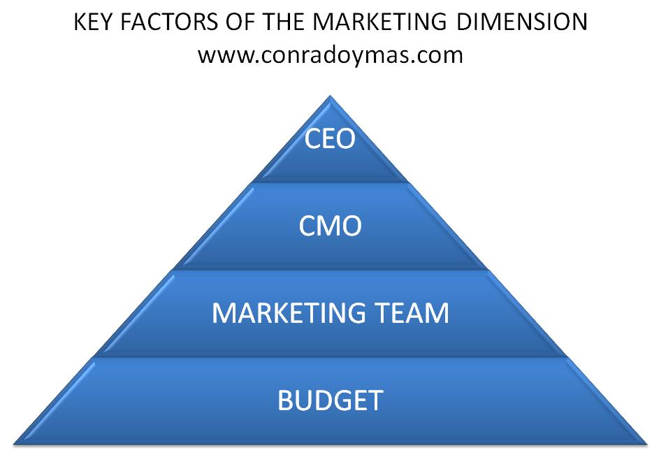 Marketing En La Empresa