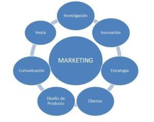 Composición del Marketing