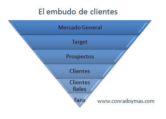 Empresa Y Mercado