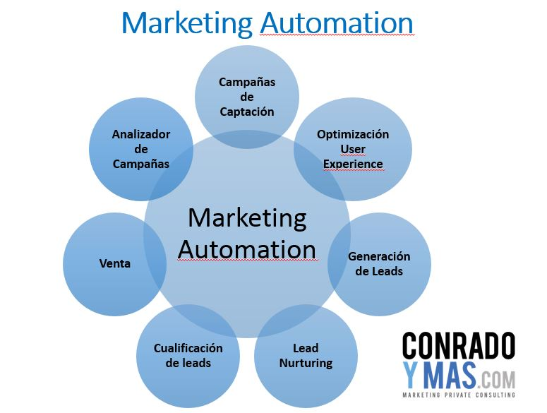 Marketing automation para la aceleración de ventas