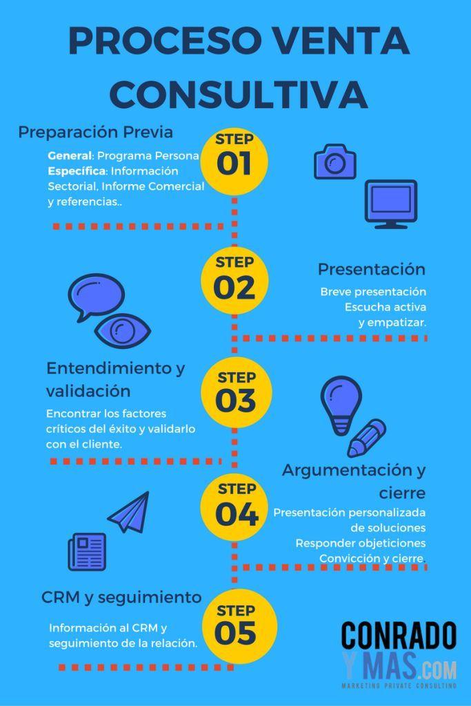 El Nuevo Proceso De Venta Consultiva | Infografía Y Fases
