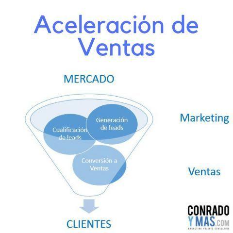 La Aceleración De Ventas Con El Marketing Automation