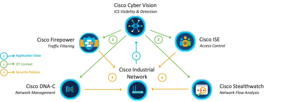 Cisco Cyber Vision IIoT nätverkssäkerhet integration ICS Industri 4.0