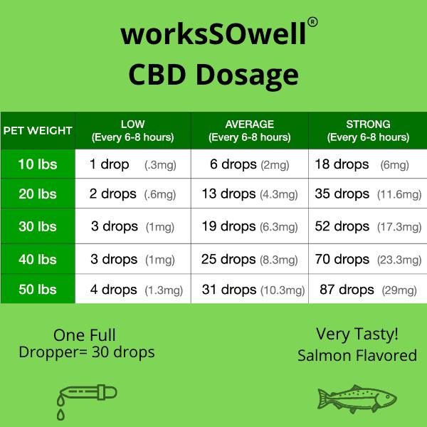 cbd-oil-dosage-chart
