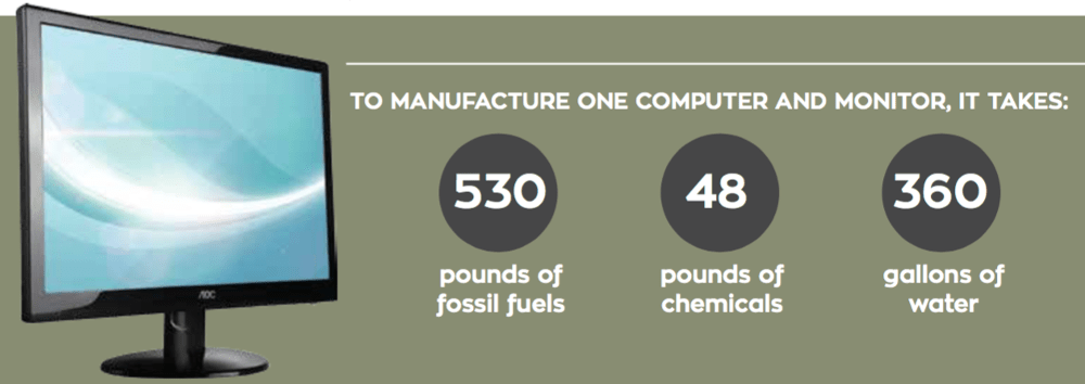 TO MANUFACTURE ONE COMPUTER AND MONITOR, IT TAKES: 530 pounds of fossil fuels, 48 pounds of chemicals, 360 gallons of water