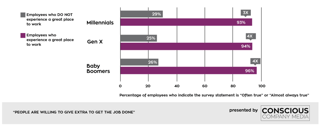 "The graph below shows the percentage of employees who indicate the survey statement ""People are willing to give extra to get the job done"" is either ""often true"" or ""almost always true."" Across generations, the employees agree with that statement up to between 3 and 4 times more often at companies that rank as ""great places to work."""