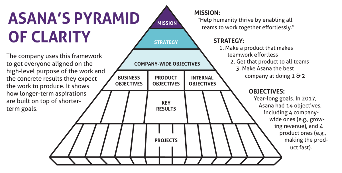Asana's Pyramid of Clarity