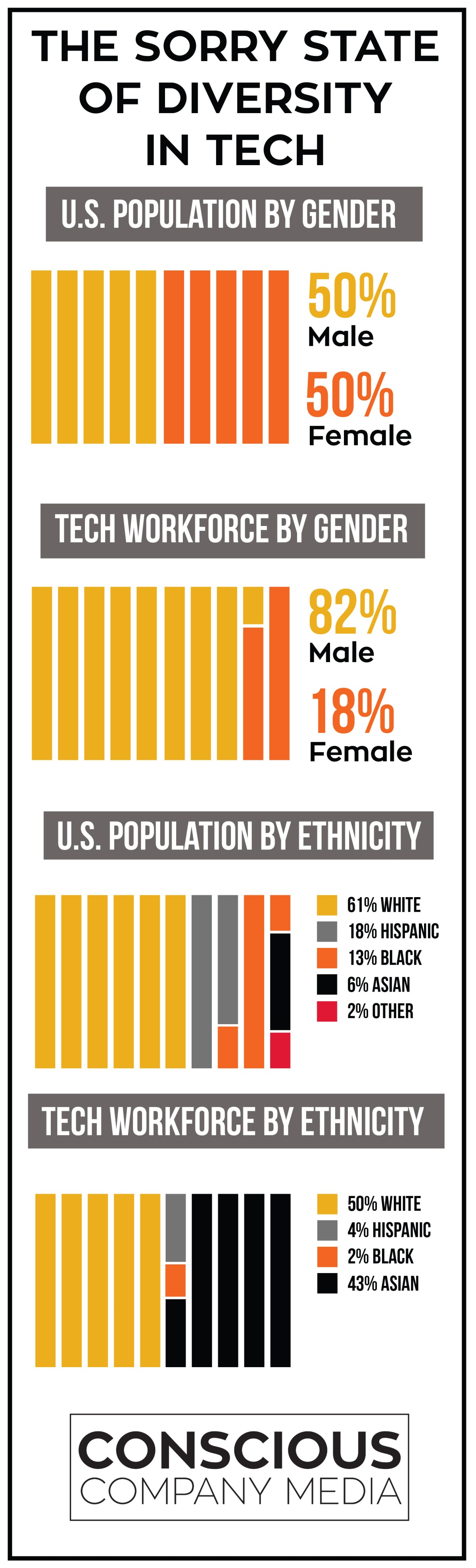 the sorry state of diversity in tech