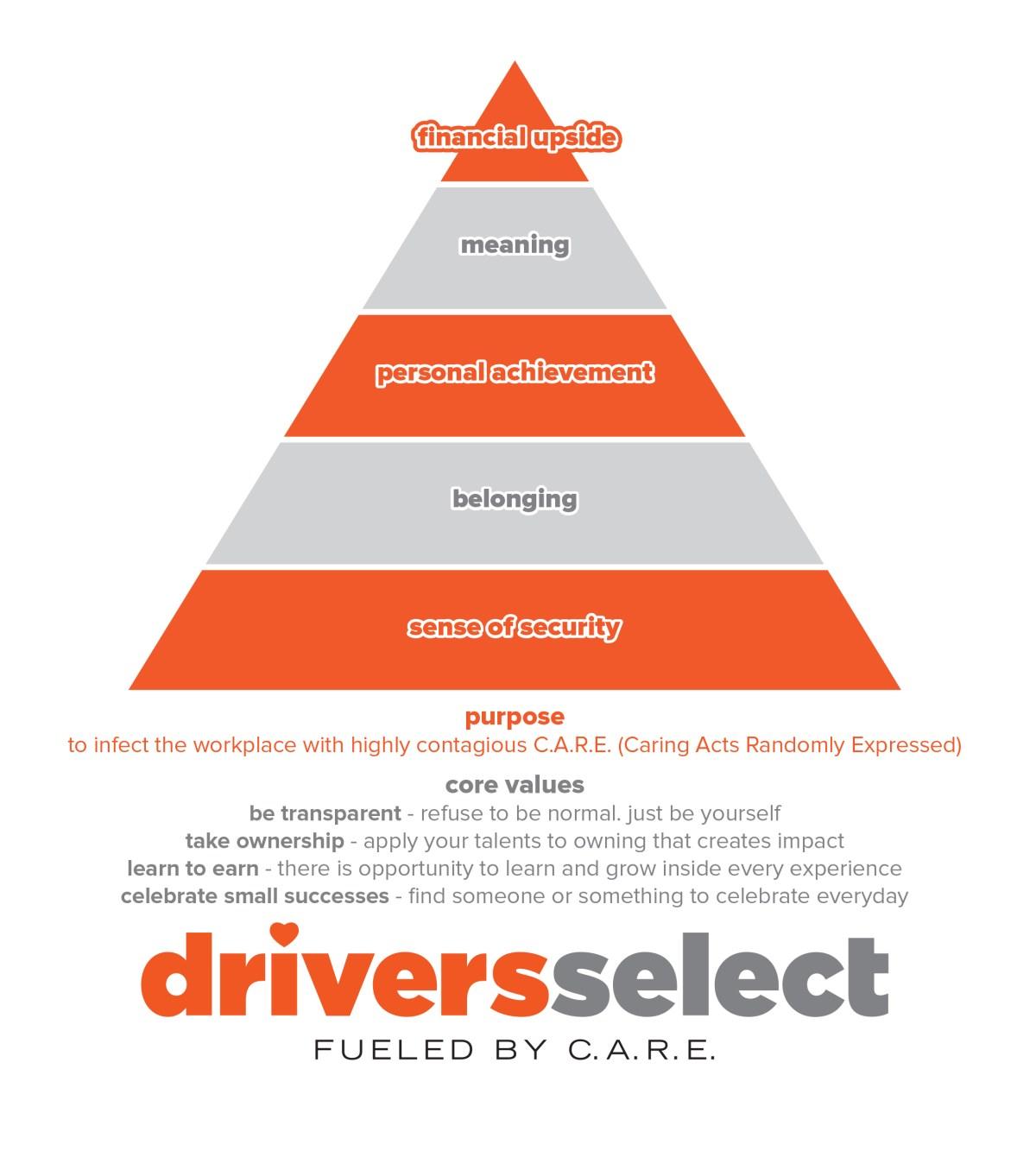 driversselect
