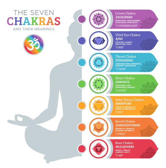 chakra-color-meanings