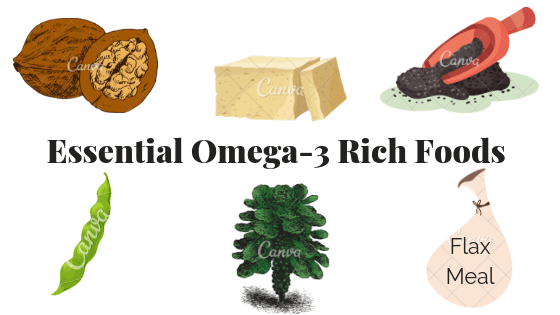 Graphic showing the top omega-3 plant-based rich foods which are walnuts, tofu, chia seeds, soy-bean, brussels sprouts, and flax meal.