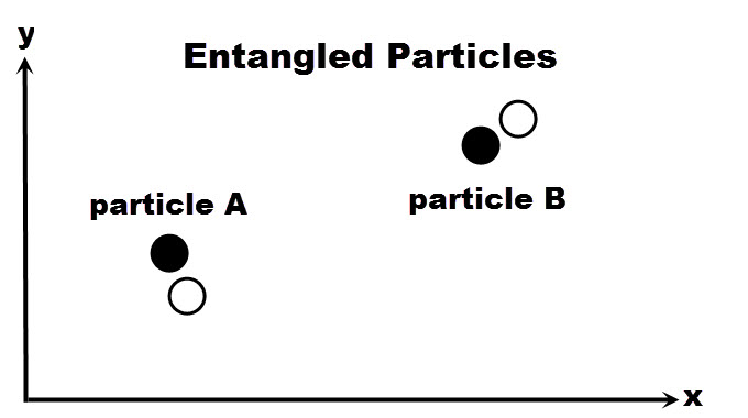 "A and B are two ""entangled"" quantum particles. A measurement of particle A correlates instantly with a measurement of faraway particle B, which seems to violate relativity. (How can A get a signal to B faster than the speed of light?) MIW describes this as follows. The two black discs represent particles A and B in our world. There is also a neighboring world in which A and B also exist, but at slightly displaced positions (the open, dashed circles). The two worlds interact because they are close to each other, even though the two particles are far apart."