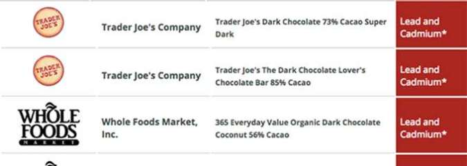 Surprise — 35 out of 50 Chocolate Bars Tested (Some Organic!) Contained Lead and/or Cadmium