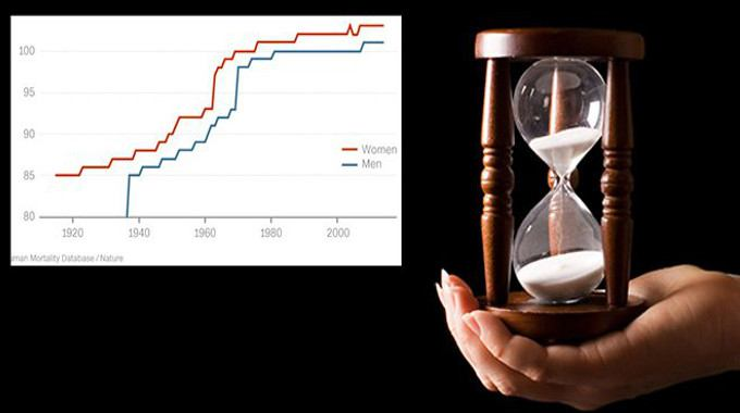 time hourglass age graph