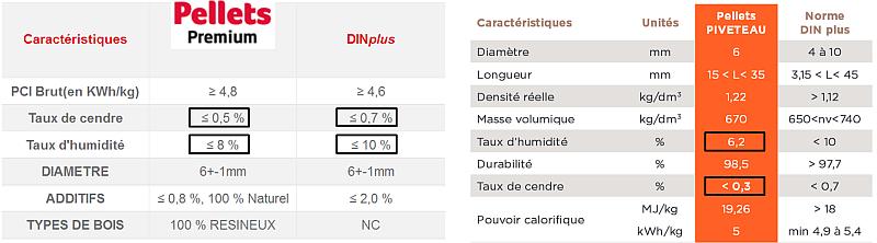 comparaison granule de bois pellet total premium et piveteau