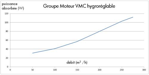 La Vmc Hygroreglable Performante Et Accessible Conseils Thermiques