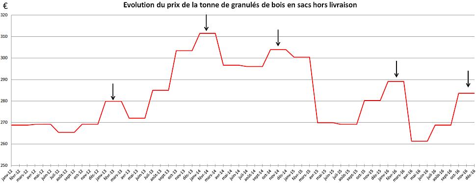 évolution prix granulés de bois de 2012 à 2016