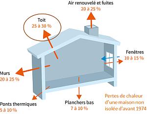 Isolation Des Combles Perdus Prix Techniques Choix De L Isolant Conseils Thermiques