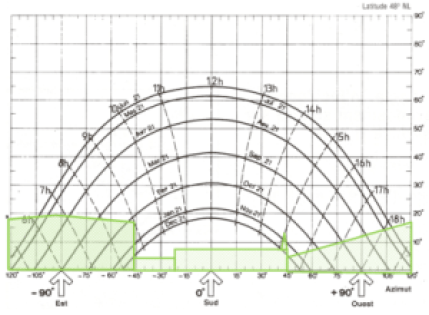 """Résultat de recherche d'images pour """"diagramme solaire"""""""