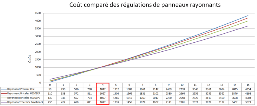 5 Astuces Pour Choisir Des Radiateurs Electriques Economiques Conseils Thermiques