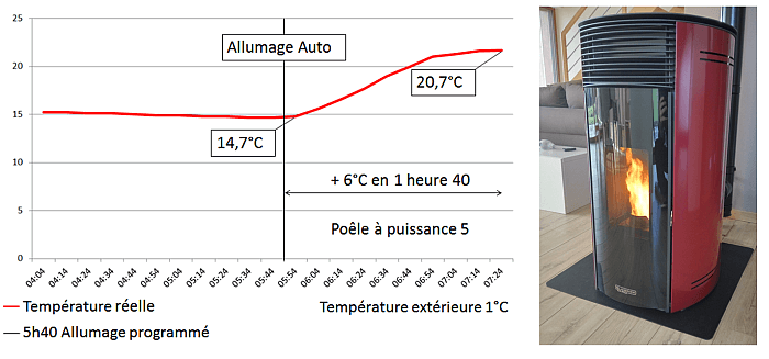 consommation énergétique d'une maison