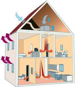 ventilation par insufflation conseils