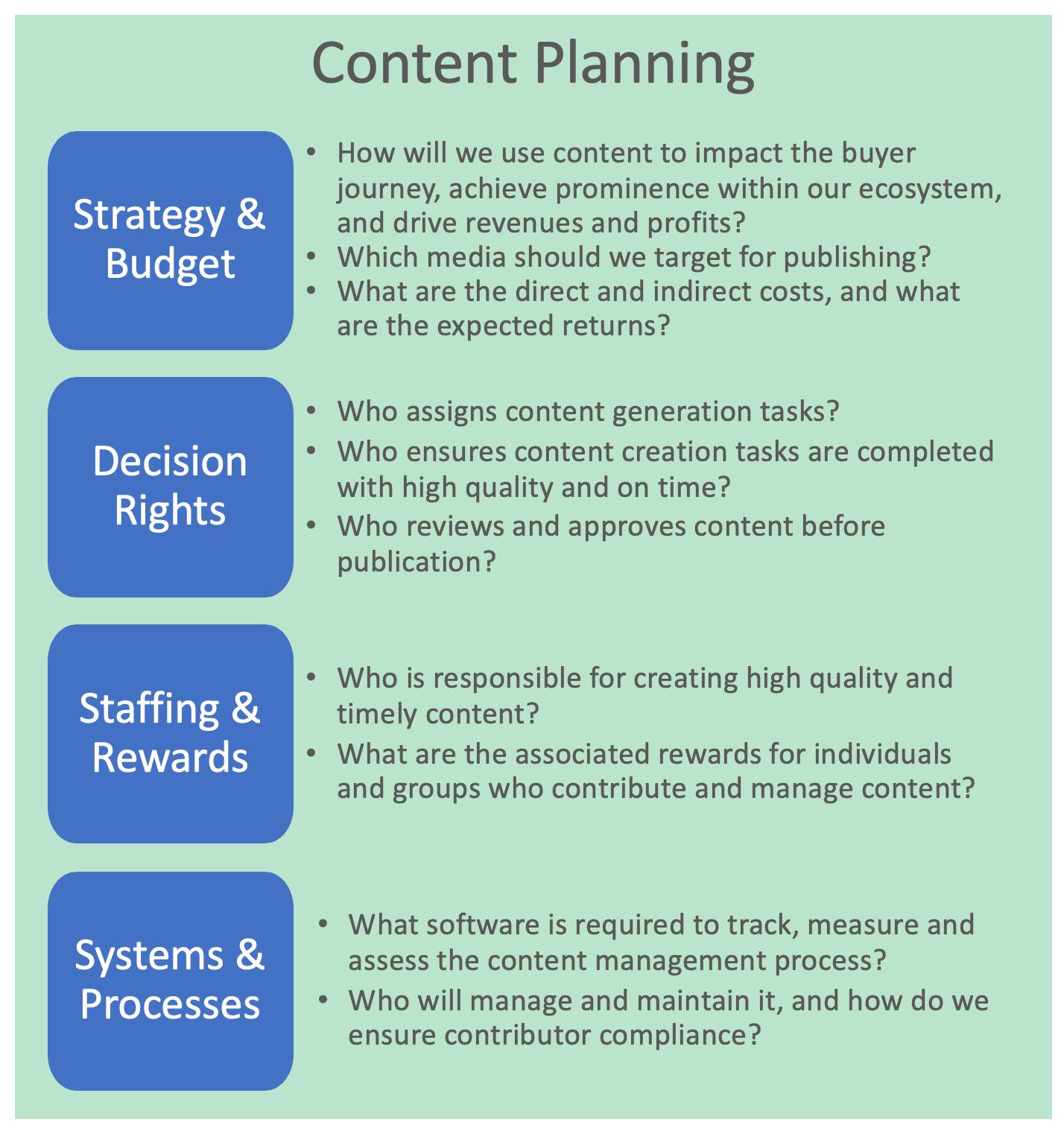 Content Marketing | Consentric Marketing