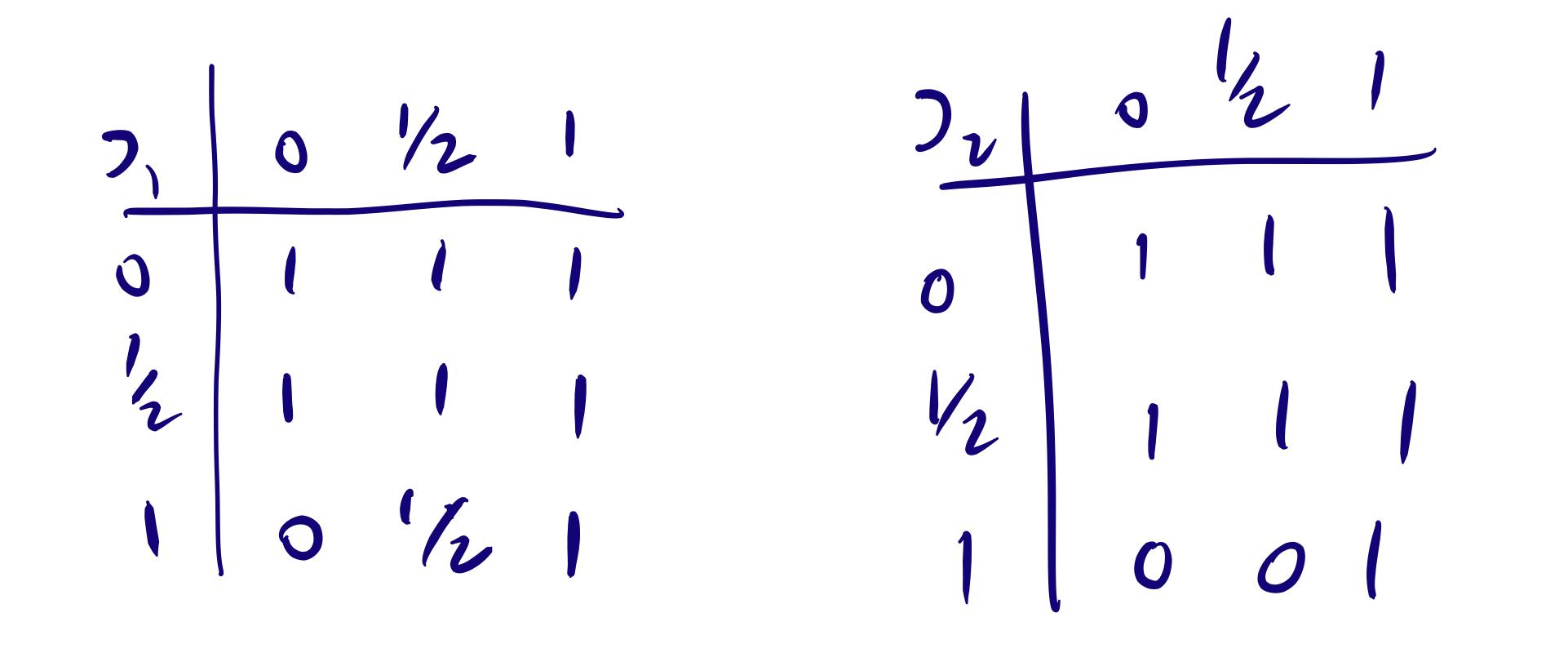 Conditionals In Closed Set Logic