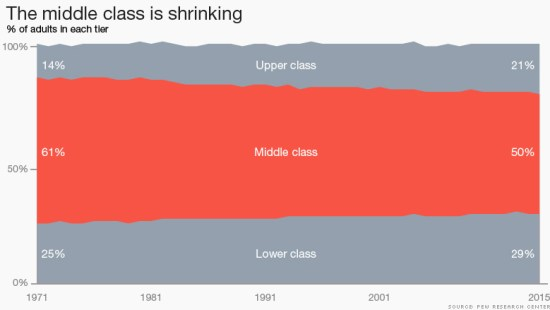 151208173918-chart-middle-class-shrinking-780x439