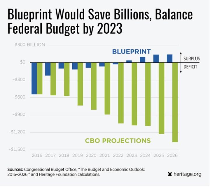 DS-blueprint-budget-surplus-CBO-750