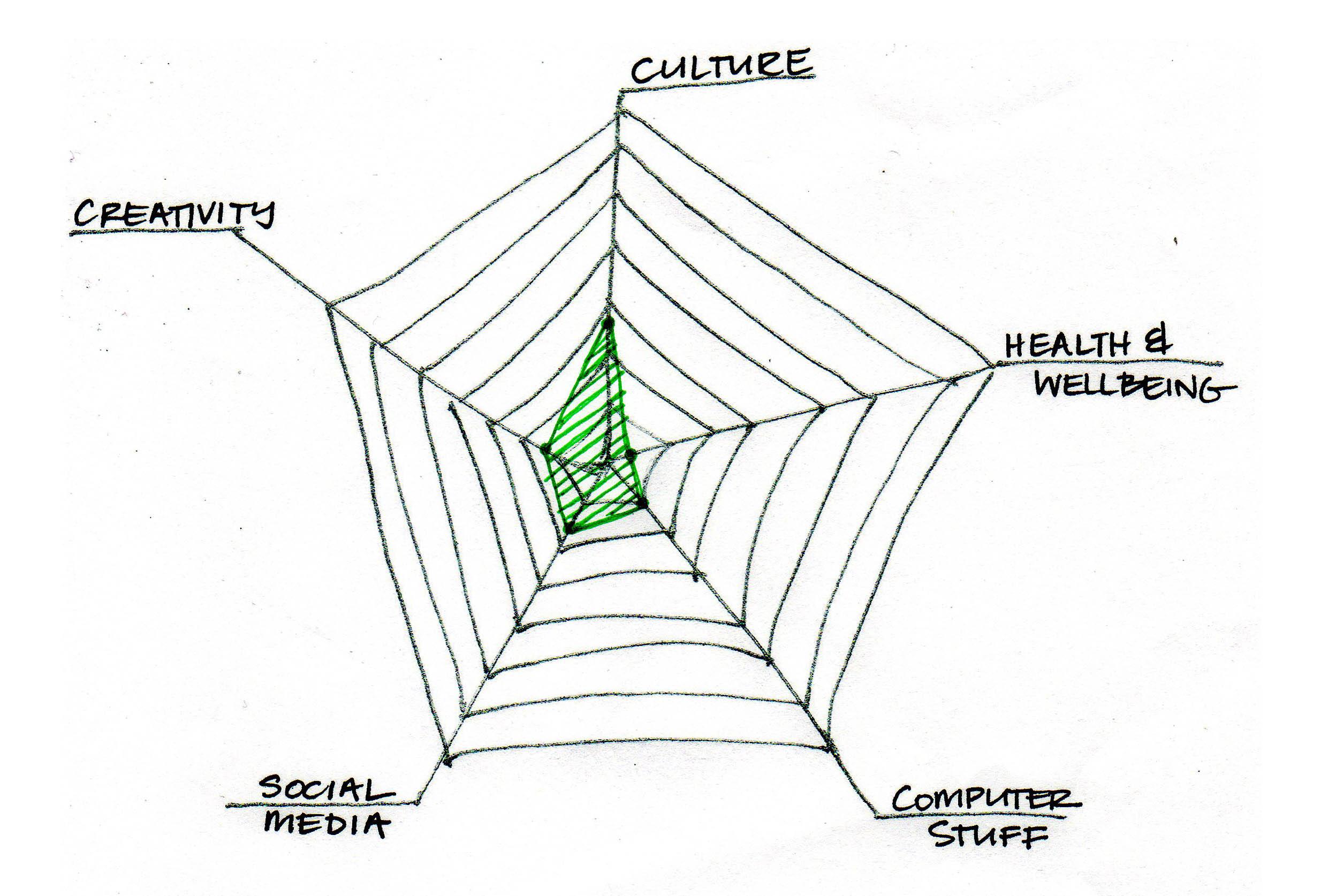 Spider Web Diagram