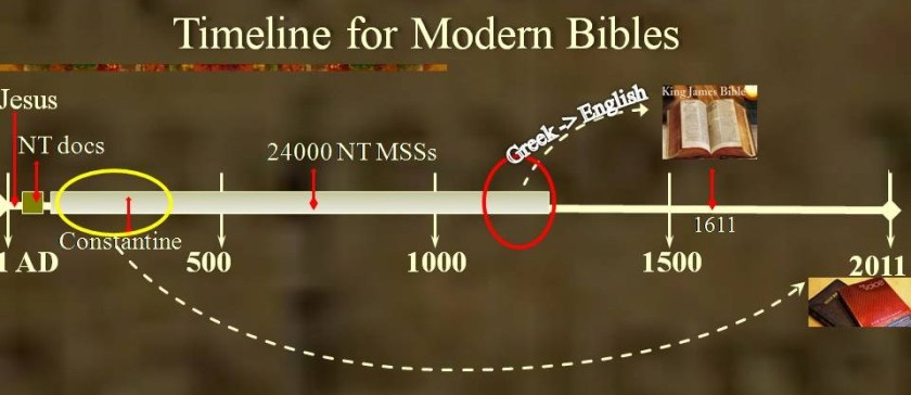 Where we get the modern Bible versions from.