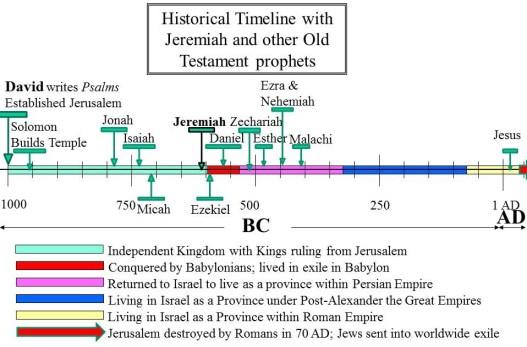 jeremiah in timeline