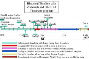 Zechariah in timeline
