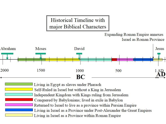 jewish historical timeline Living in the Land as part of Roman Empire