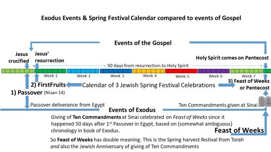 Giving of Ten Commandments shown in relation to Feast of Weeks and coming of Holy Spirit on Pentecost