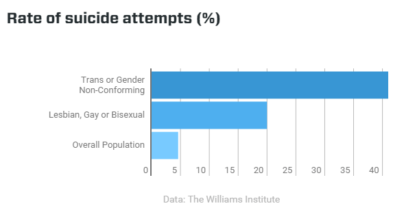 Image result for transgender suicide