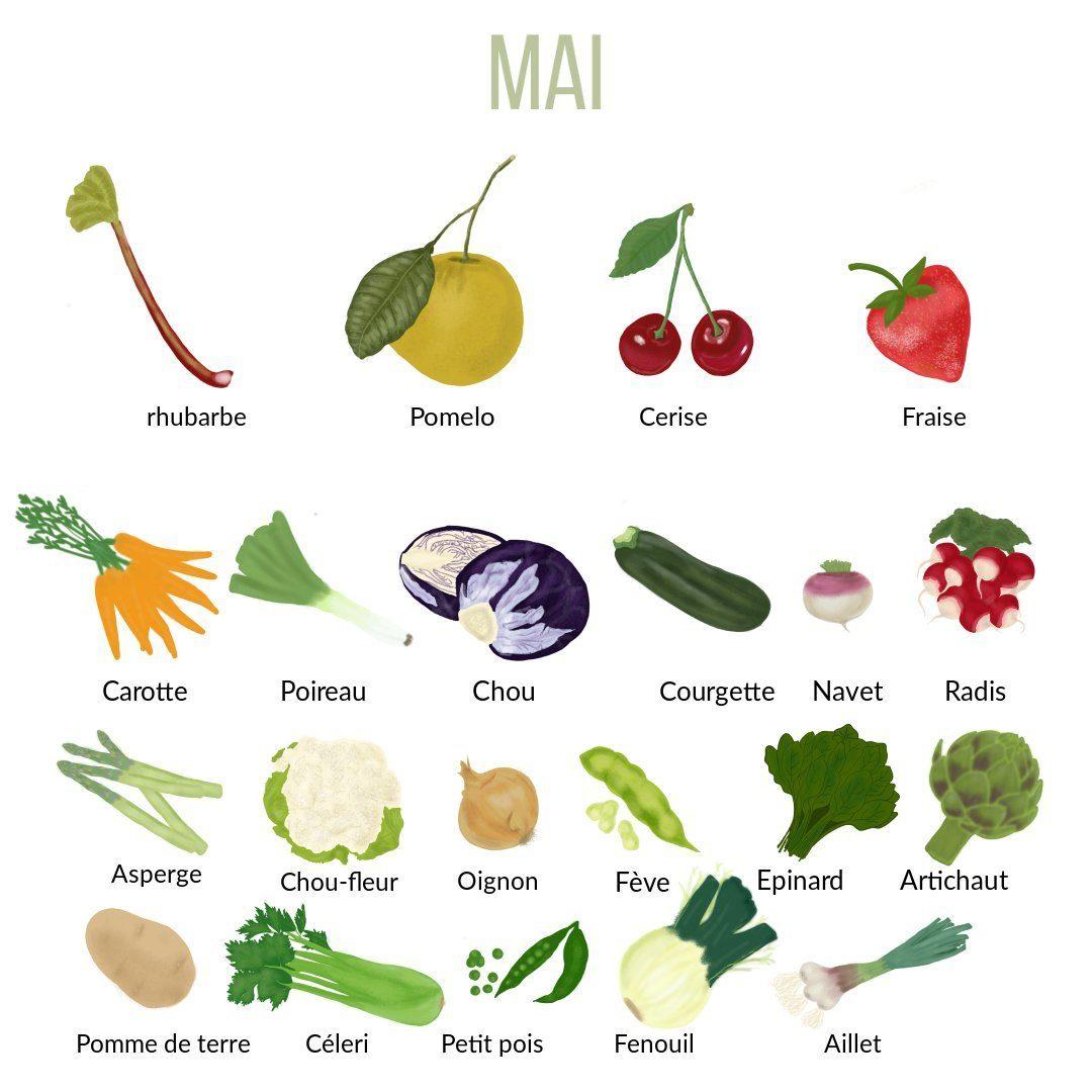 Fruits et Légumes Mai_1